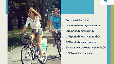 Kim jest warszawski rowerzysta?