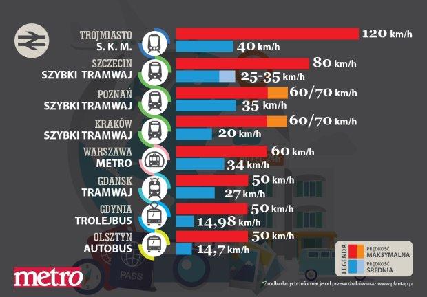 Na grafice podano głównie średnie prędkości eksploatacyjne. Dla PST podano prędkość komunikacyjną.