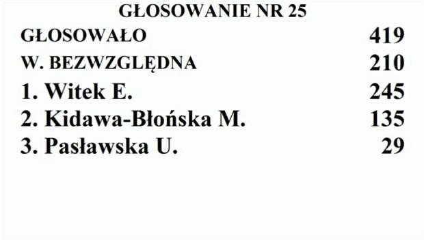 Elżbieta Witek wybrana na marszałka Sejmu