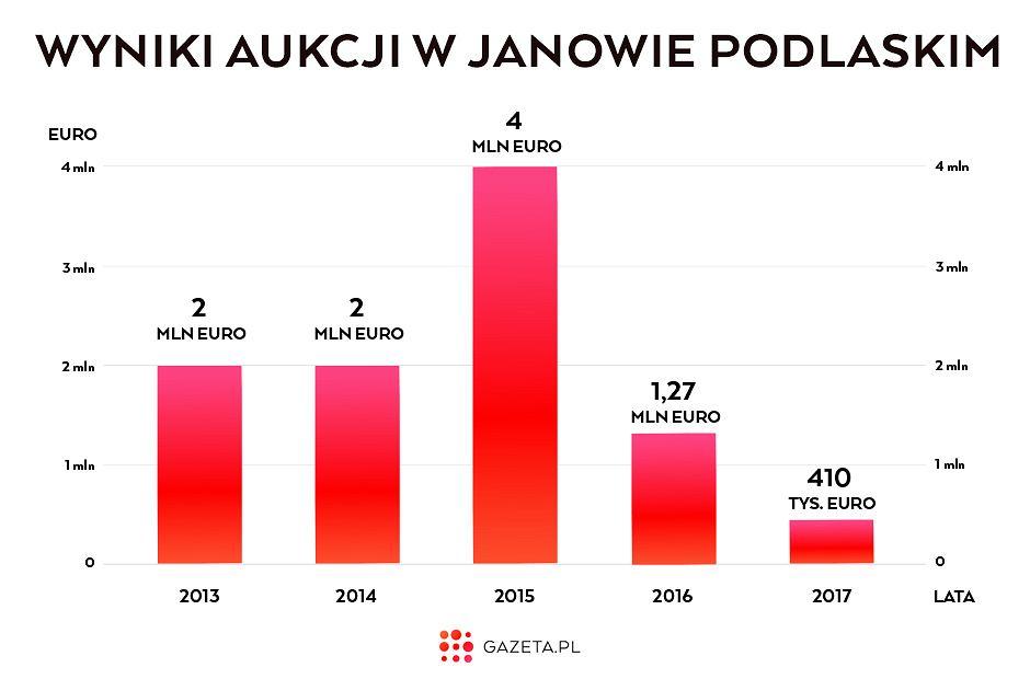Wyniki aukcji w Janowie Podlaskim