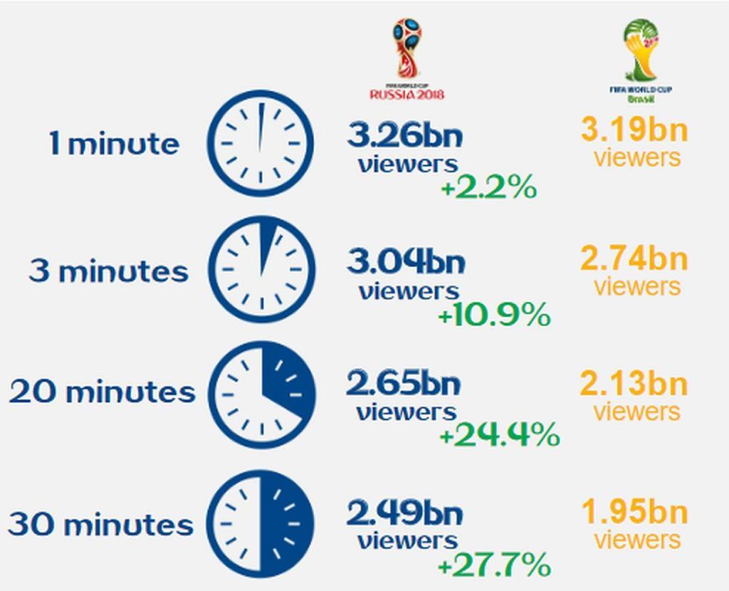 Oglądalność mistrzostw świata 2018