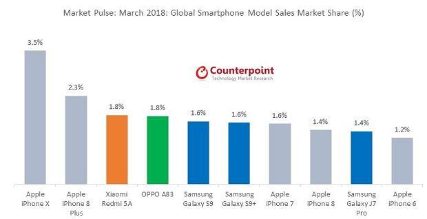 Najlepiej sprzedające się smartfony w marcu 2018