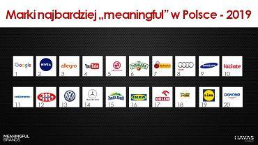 Marki, które Polscy uważają za użyteczne