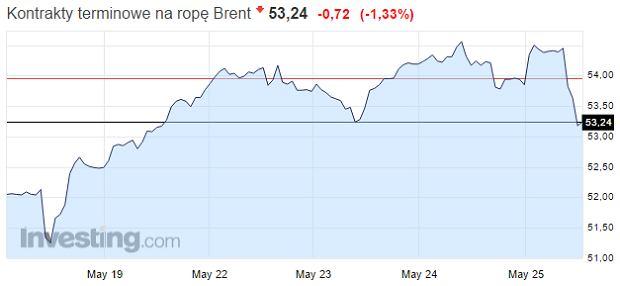 Ceny ropy Brent.