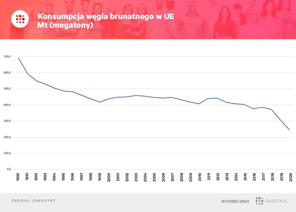 Węgiel brunatny - jego produkcja i wykorzystanie w UE także spadają