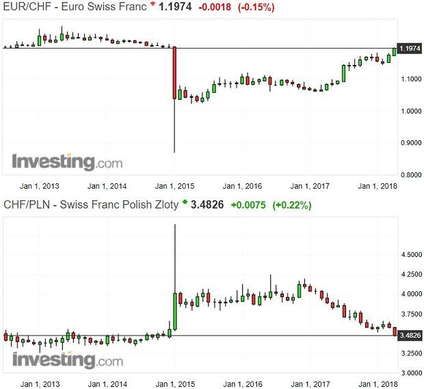 Notowania franka do euro i do złotego
