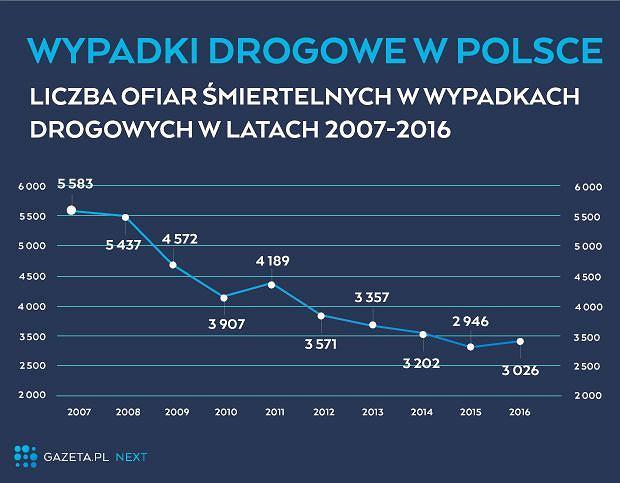Wypadki drogowe w Polsce