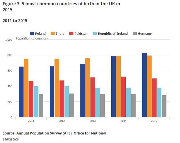 Obcokrajowcy w Wielkiej Brytanii wg kraju urodzenia