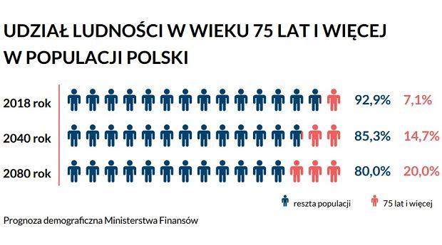 Osoby w wieku 75 lat i starsze w populacji Polski