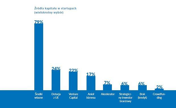 Finansowanie polskich startupów