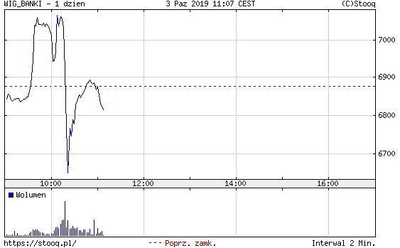 Indeks WIG-Banki po ogłoszeniu orzeczenia TSUE