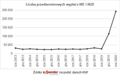 Liczba przedterminowych wypłat z IKE i IKZE