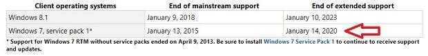 Ostateczny koniec wparcia dla Windows 7 już 14 stycznia 2020 roku