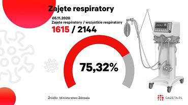 Koronawirus. Ministerstwo Zdrowia: Spadła liczba zajętych respiratorów (zdjęcie ilustracyjne)