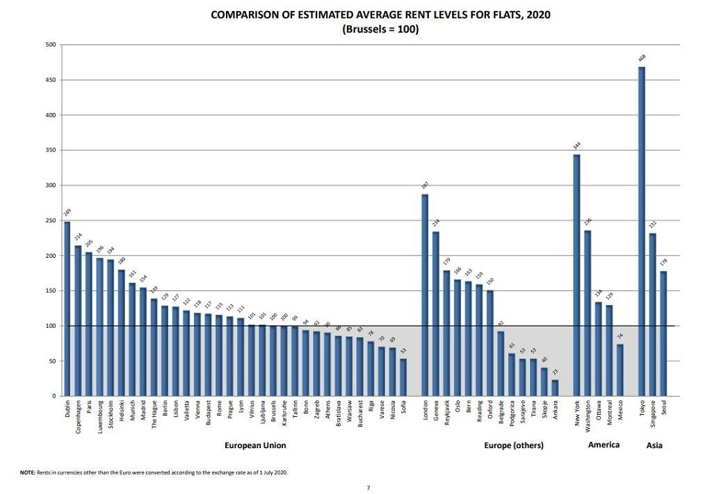 Średnie wartości czynszów w UE i wybranych miastach świata