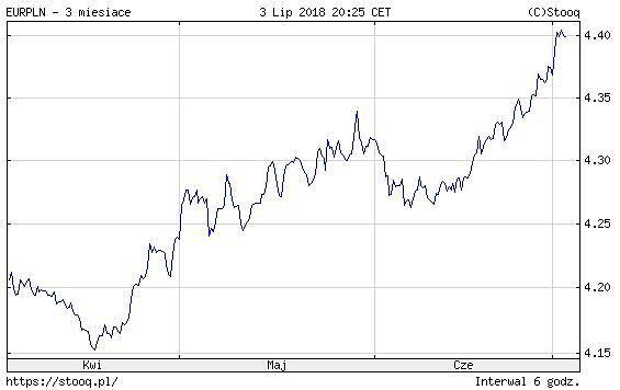 kurs EUR/PLN 3m