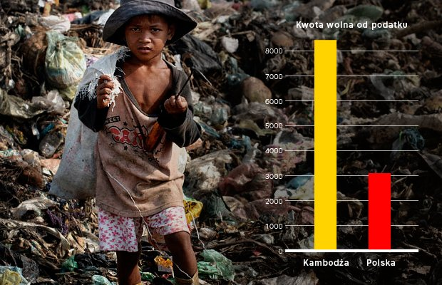 Kwota wolna od podatku w Kambodży najbiedniejszym państwie Azji jest prawie 3trzykrotnie wyższa niż w naszym kraju.