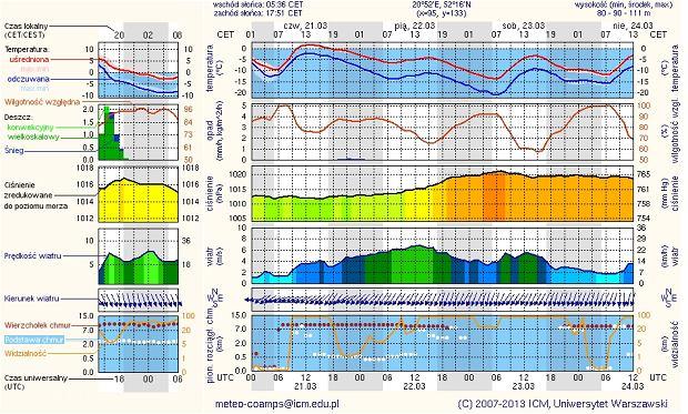 Prognoza pogody w Warszawie, na półmaraton warszawski