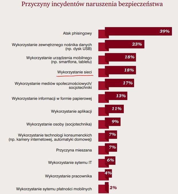 Sposoby ataku na polskie firmy