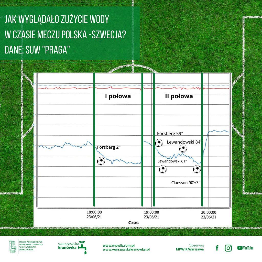 Zużycie wody w czasie meczu Polska-Szwecja, SUW 'Praga'