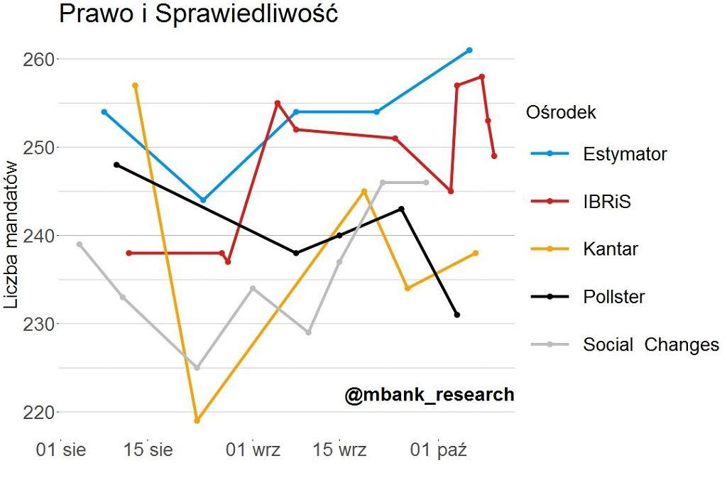 Symulacja przedwyborcza mBank Research - PiS
