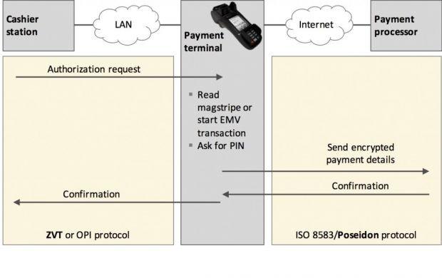 Można przejąć kontrolę nad terminalami służącymi do płatności