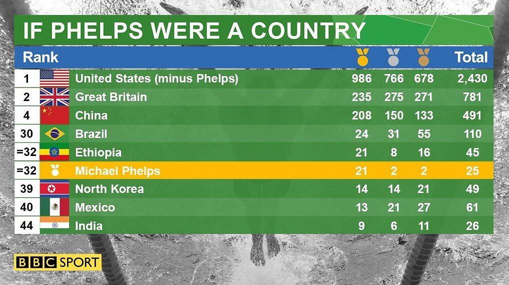 Michael Phelps i klasyfikacja wszech czasów