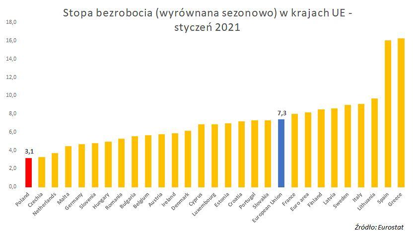 Styczniowe bezrobocie w EU