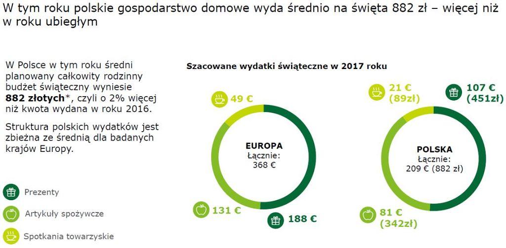 Świąteczne wydatki Polaków 2018.
