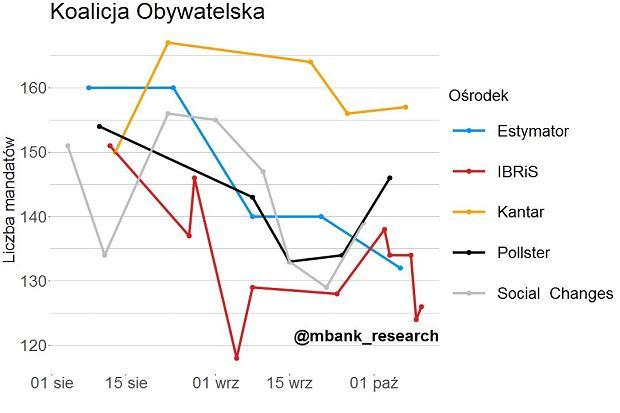 Symulacja przedwyborcza mBank Research - KO