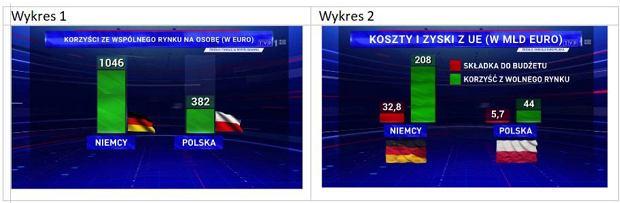 Wykresy publikowane przez TVP