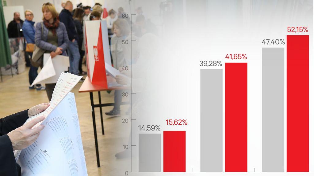 Frekwencja w wyborach samorządowych 2018