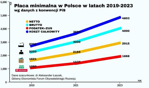Szacunkowy wzrost wynagrodzenia minimalnego na podstawie propozycji PIS