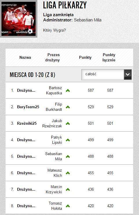 Liga Piłkarzy po 32. kolejce Ekstraklasy