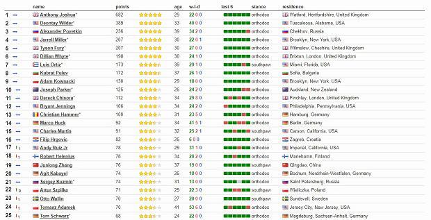 Ranking wagi ciężkiej BoxRec