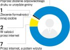 Firma i e-urzędy. Jak online zarejestrować firmę