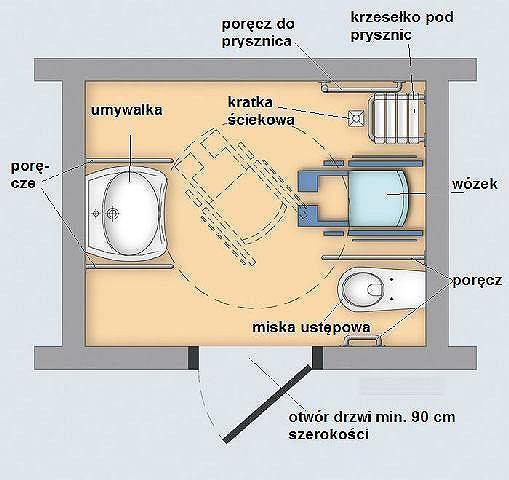 Przykładowe rozmieszczenie urządzeń sanitarnych w łazience dla niepełnosprawnych