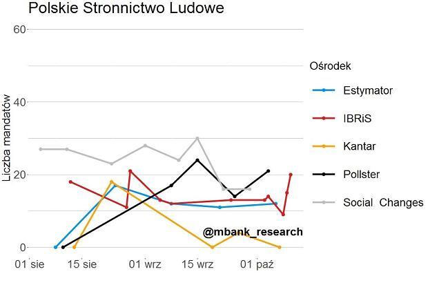 Symulacja przedwyborcza mBank Research - PSL