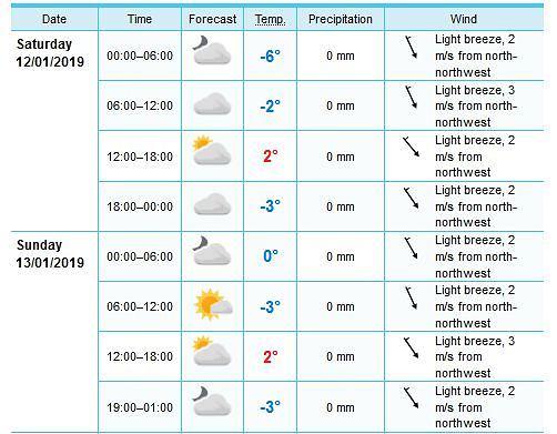 Pogoda w Predazzo