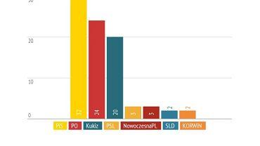 Poparcie dla partii politycznych wg TNS dla TVP. 8-9 czerwca 2015