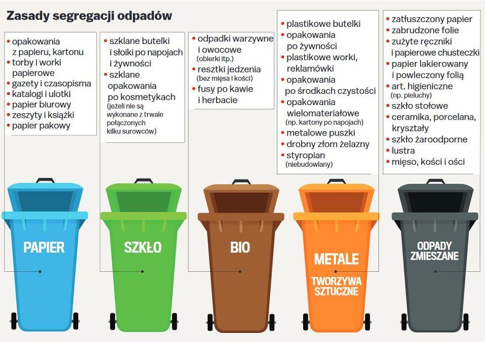 Znalezione obrazy dla zapytania: segregacja śmieci