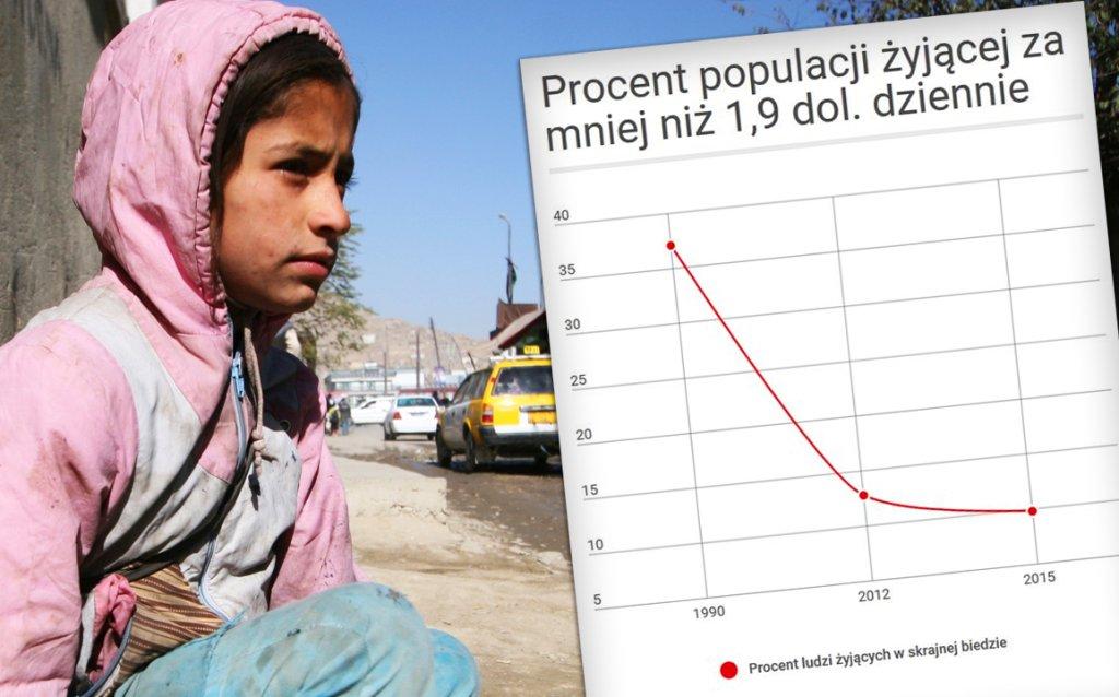 Liczba osób zagrożonych skrajną biedą spadła poniżej 10 proc.