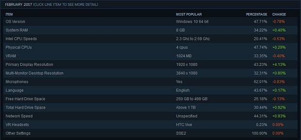 Popularność Windows 10 na platformie Steam