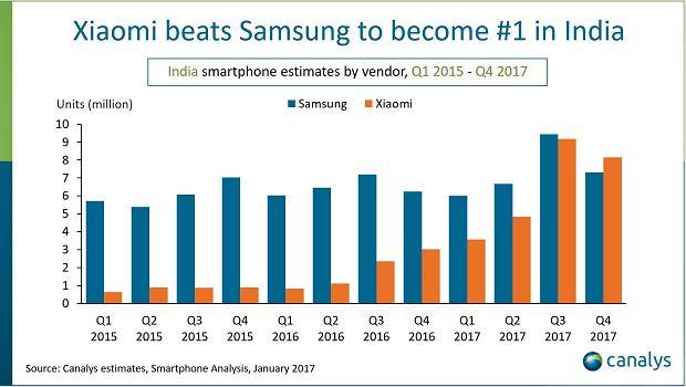 Xiaomi wyprzedził Samsunga w Indiach