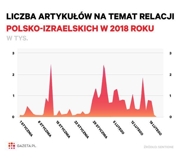 Liczba artykułów na temat relacji polsko-izraelskich w 2018 roku