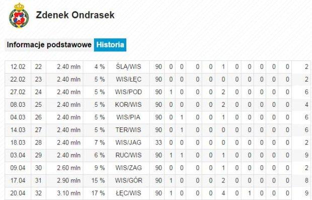 Zdenek Ondrasek, 33. kolejka Ekstraklasy w Wygraj Ligę