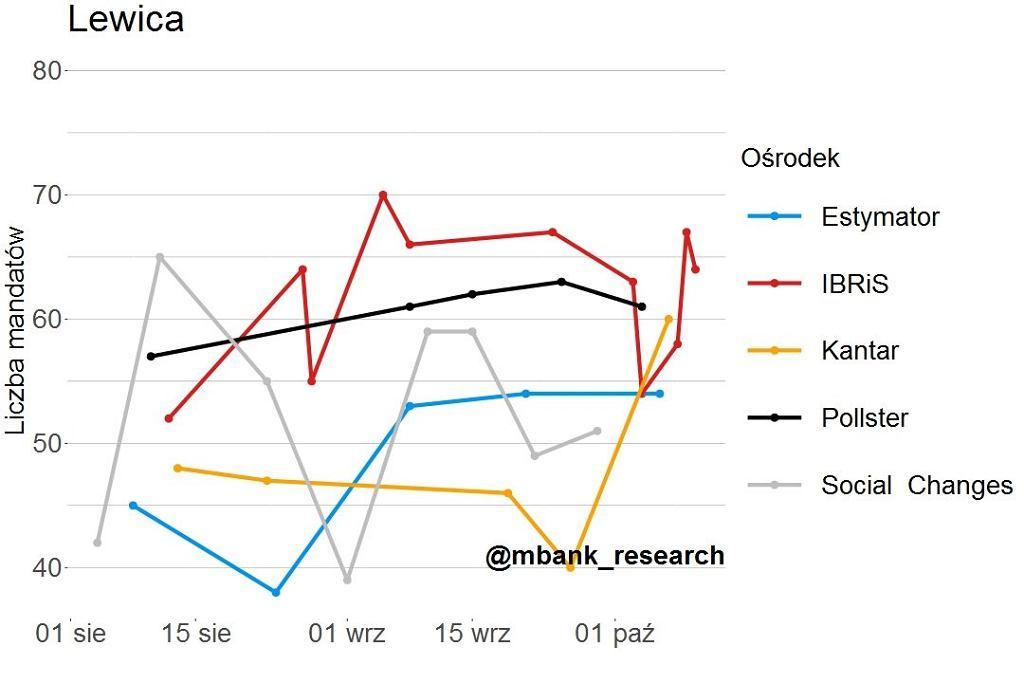 Symulacja przedwyborcza mBank Research - Lewica