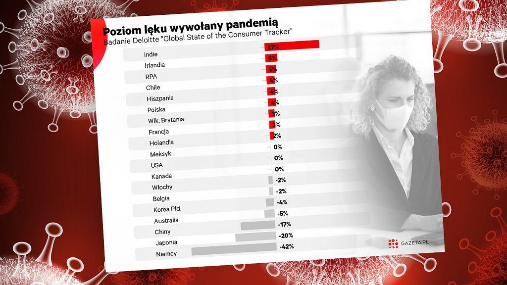 Według Deloitte poziom niepokoju polskich konsumentów wzrósł o 12 pkt proc. od sierpnia