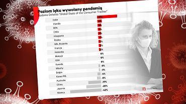 Polska wśród krajów o najwyższym poziomie niepokoju wywołanego pandemią. Niemcy po drugiej stronie skali