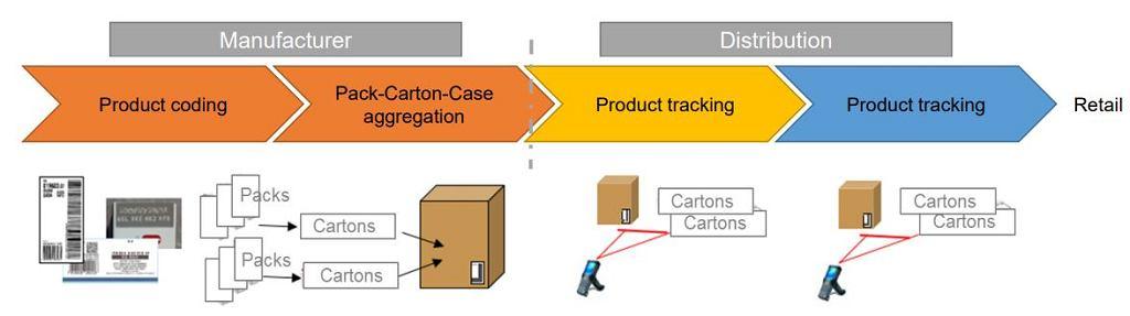 Jak będzie działał system śledzenia papierosów